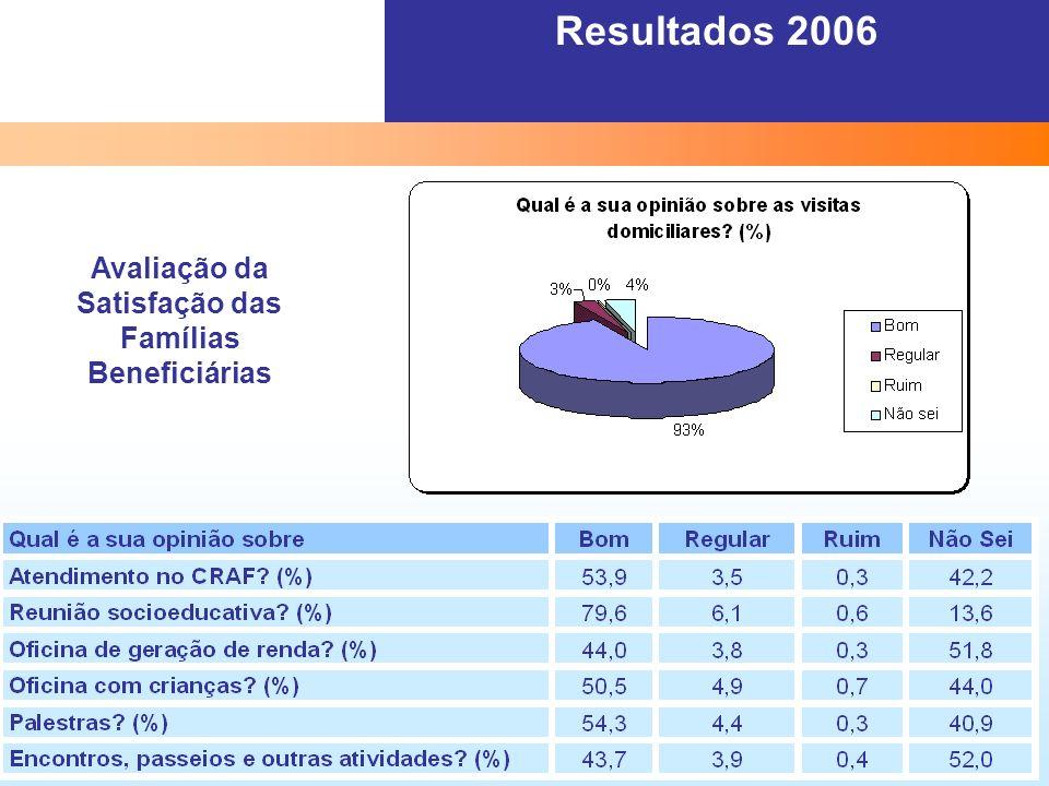 Resultados 2006 Avaliação da Satisfação das Famílias Beneficiárias