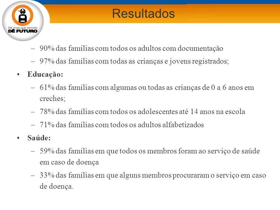 Documentação: –90% das famílias com todos os adultos com documentação –97% das famílias com todas as crianças e jovens registrados; Educação: –61% das