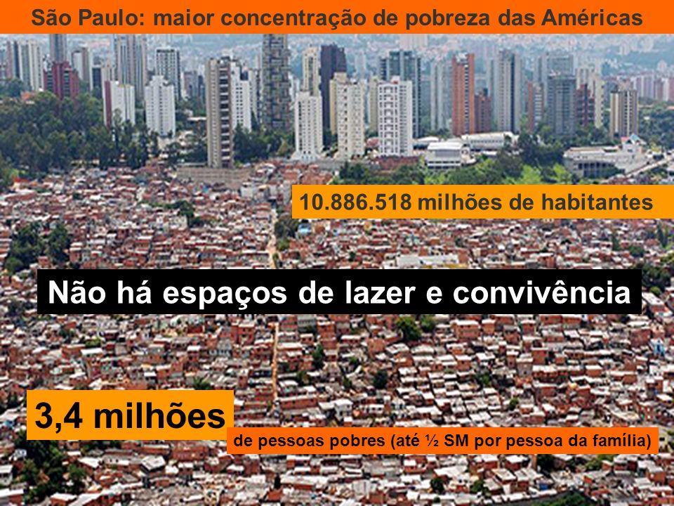 São Paulo: maior concentração de pobreza das Américas 10.886.518 milhões de habitantes Não há espaços de lazer e convivência 3,4 milhões de pessoas po