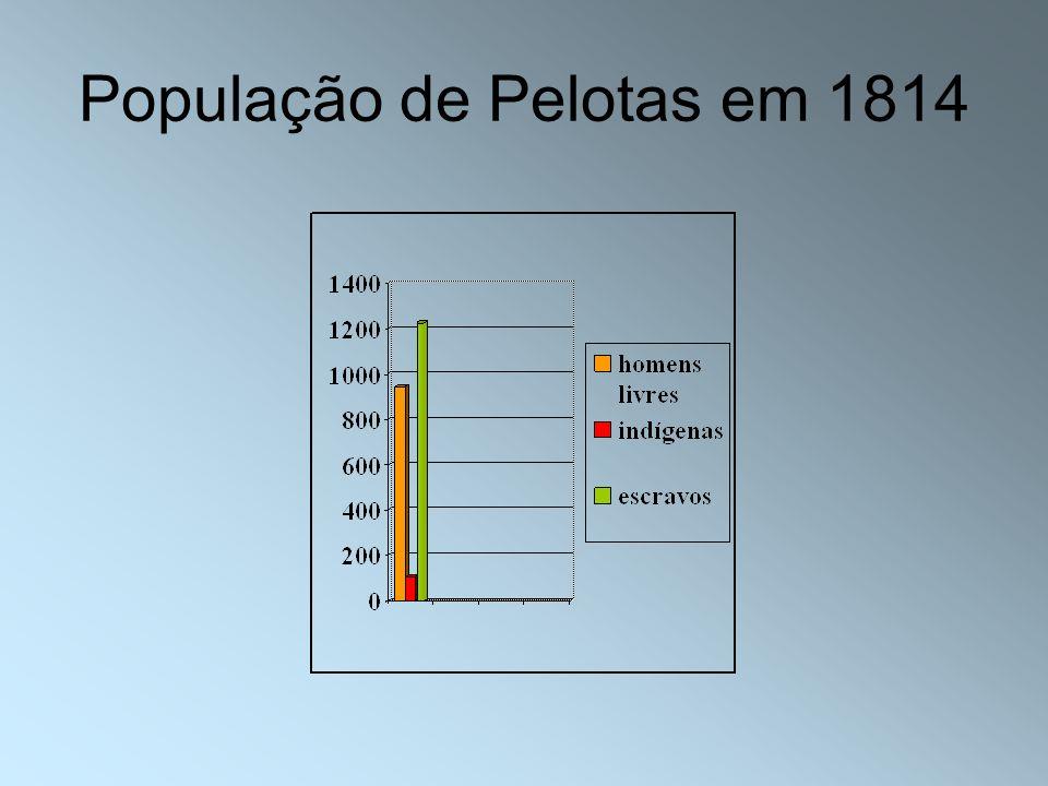 População de Pelotas em 1814