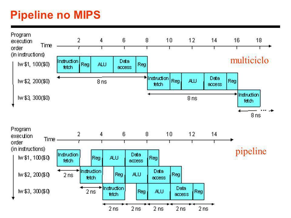 13 1998 Morgan Kaufmann Publishers Pipeline no MIPS multiciclo pipeline