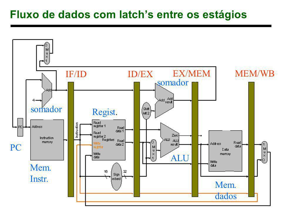 16 1998 Morgan Kaufmann Publishers Fluxo de dados com latchs entre os estágios IF/IDID/EX EX/MEMMEM/WB PC Mem. Instr. Regist. ALU Mem. dados somador