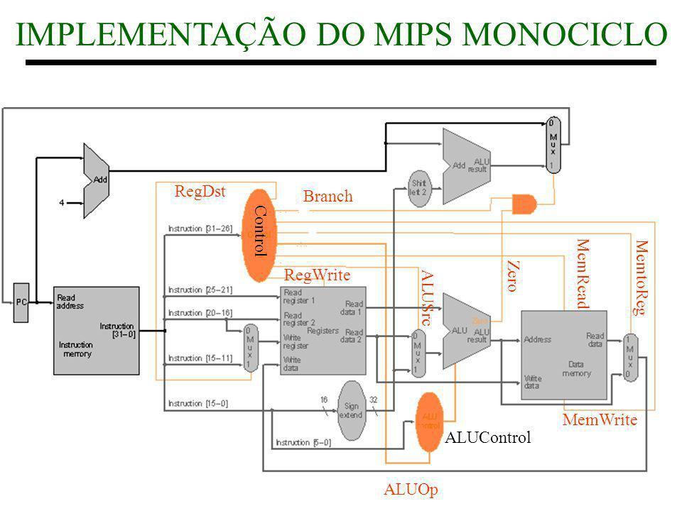 2 1998 Morgan Kaufmann Publishers RegDst Branch MemWrite MemRead MemtoReg Zero ALUOp ALUSrc RegWrite Control ALUControl IMPLEMENTAÇÃO DO MIPS MONOCICL