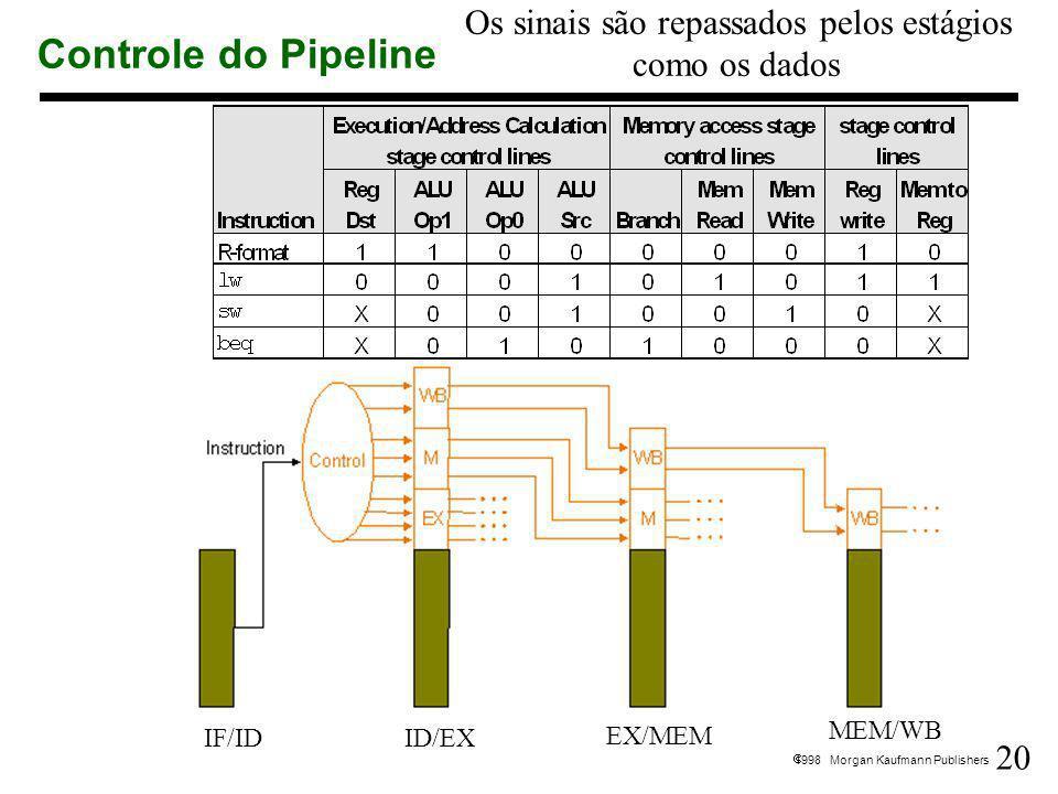 20 1998 Morgan Kaufmann Publishers Controle do Pipeline IF/IDID/EX EX/MEM MEM/WB Os sinais são repassados pelos estágios como os dados
