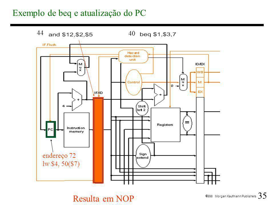 35 1998 Morgan Kaufmann Publishers Exemplo de beq e atualização do PC Resulta em NOP endereço 72 lw $4, 50($7) 40 44