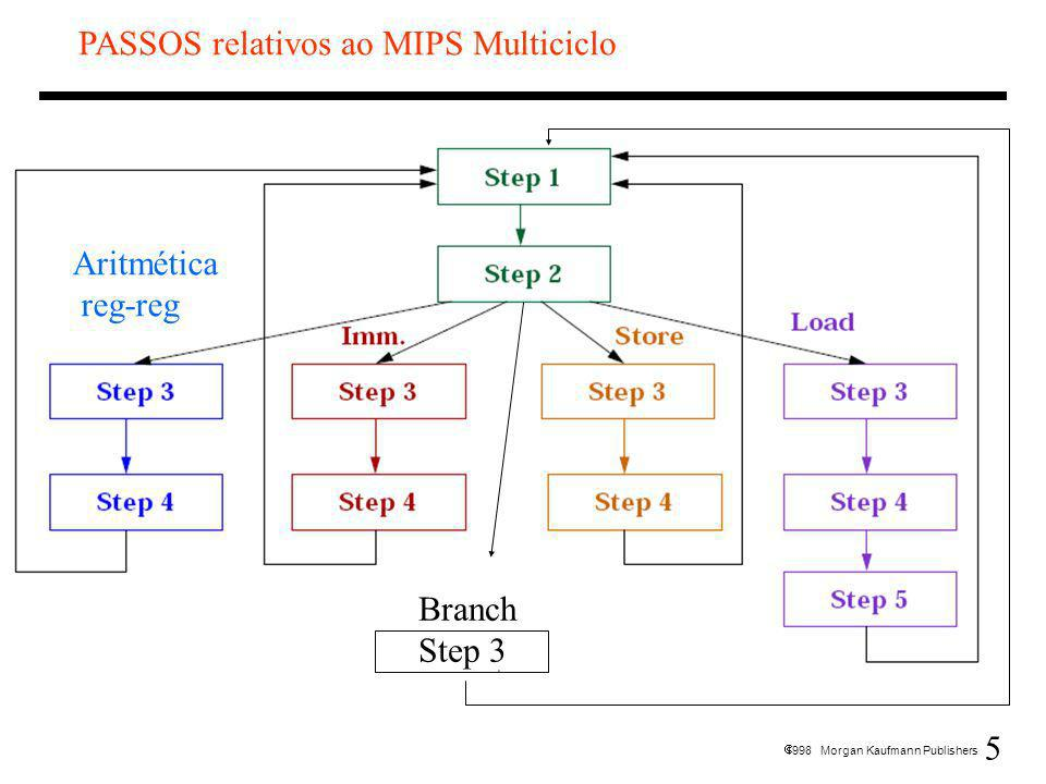 5 1998 Morgan Kaufmann Publishers PASSOS relativos ao MIPS Multiciclo Aritmética reg-reg Branch Step 3