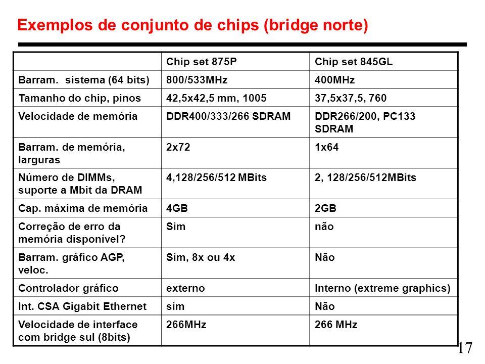 17 Exemplos de conjunto de chips (bridge norte) Chip set 875PChip set 845GL Barram. sistema (64 bits)800/533MHz400MHz Tamanho do chip, pinos42,5x42,5