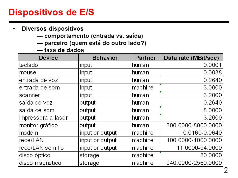 2 Dispositivos de E/S Diversos dispositivos comportamento (entrada vs. saída) parceiro (quem está do outro lado?) taxa de dados