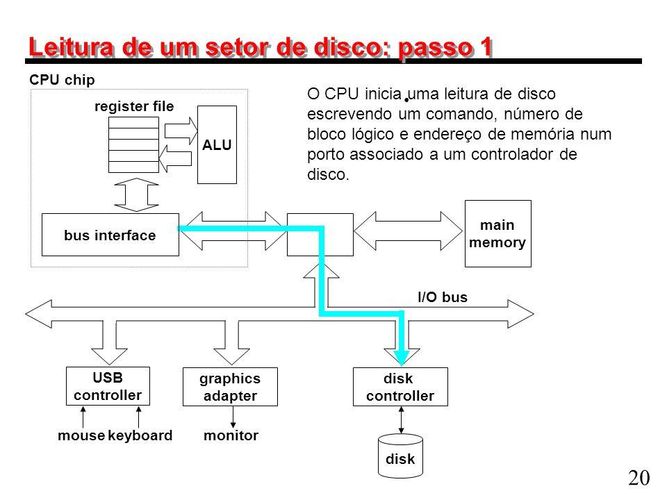 20 Leitura de um setor de disco: passo 1 main memory ALU register file CPU chip disk controller graphics adapter USB controller mousekeyboardmonitor d
