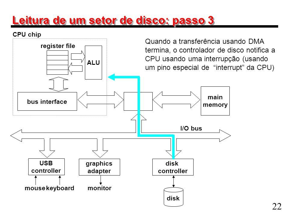 22 Leitura de um setor de disco: passo 3 main memory ALU register file CPU chip disk controller graphics adapter USB controller mousekeyboardmonitor d
