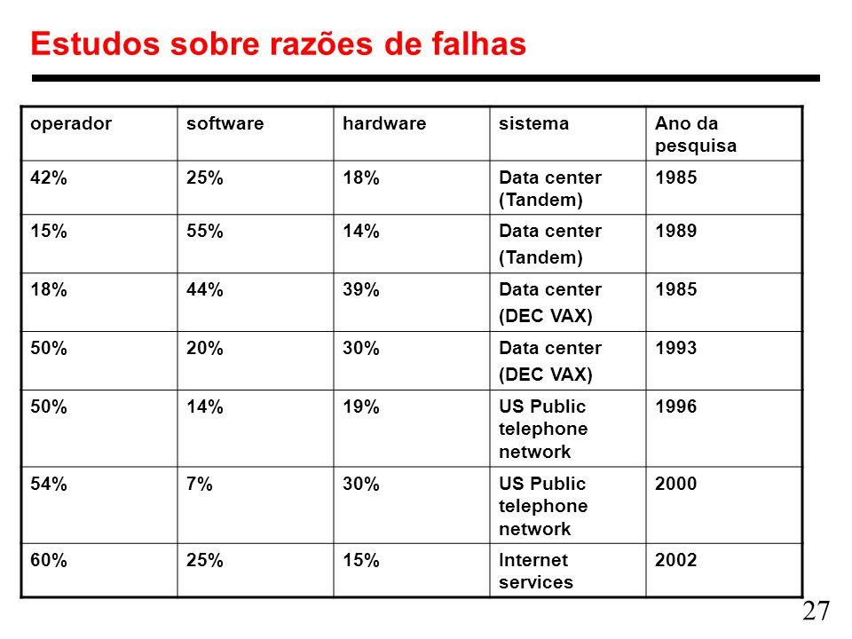 27 Estudos sobre razões de falhas operadorsoftwarehardwaresistemaAno da pesquisa 42%25%18%Data center (Tandem) 1985 15%55%14%Data center (Tandem) 1989