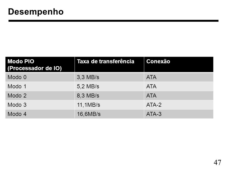 47 Desempenho Modo PIO (Processador de IO) Taxa de transferênciaConexão Modo 03,3 MB/sATA Modo 15,2 MB/sATA Modo 28,3 MB/sATA Modo 311,1MB/sATA-2 Modo