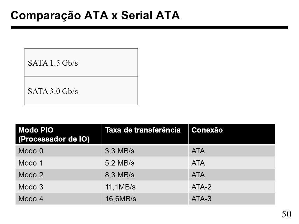 50 Comparação ATA x Serial ATA Modo PIO (Processador de IO) Taxa de transferênciaConexão Modo 03,3 MB/sATA Modo 15,2 MB/sATA Modo 28,3 MB/sATA Modo 31