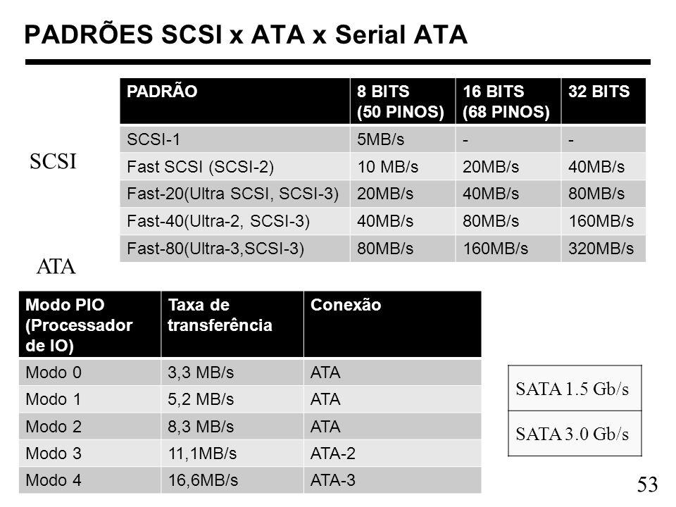 53 PADRÕES SCSI x ATA x Serial ATA PADRÃO8 BITS (50 PINOS) 16 BITS (68 PINOS) 32 BITS SCSI-15MB/s-- Fast SCSI (SCSI-2)10 MB/s20MB/s40MB/s Fast-20(Ultr
