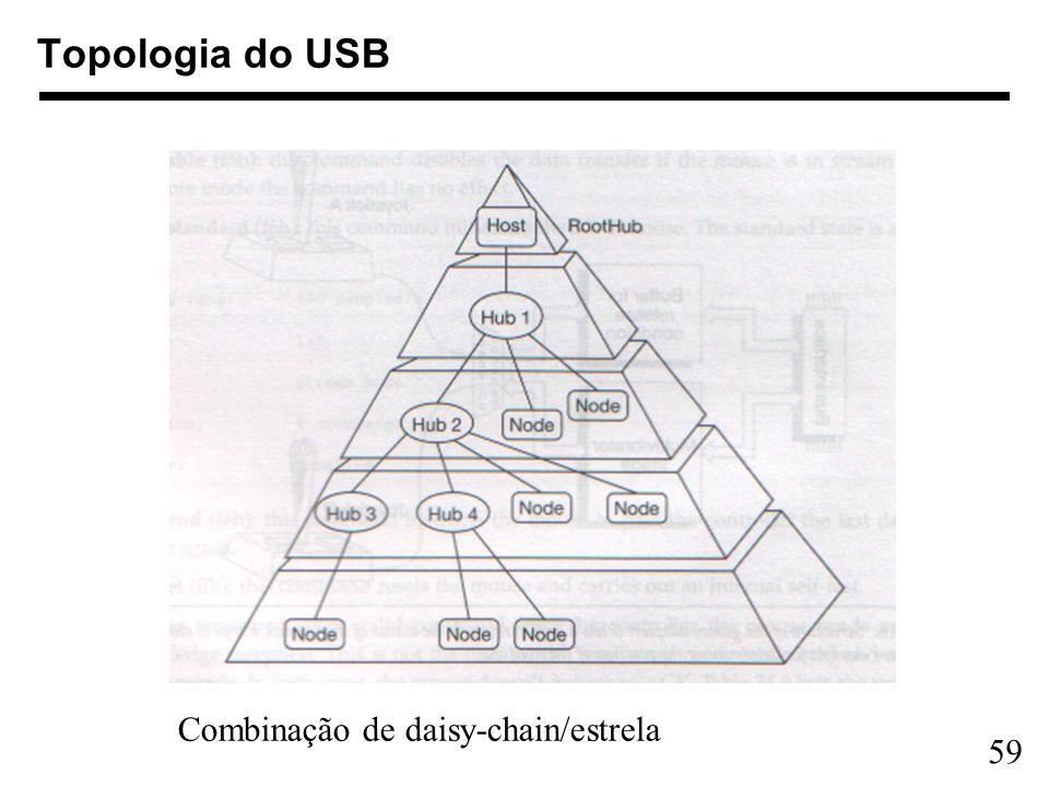 59 Topologia do USB Combinação de daisy-chain/estrela