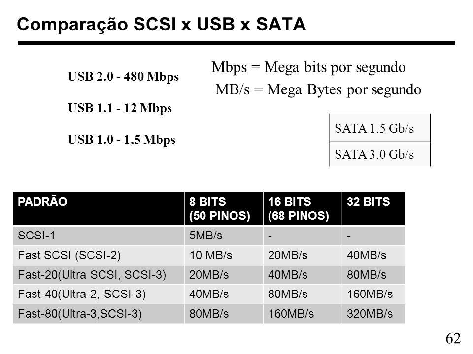 62 Comparação SCSI x USB x SATA PADRÃO8 BITS (50 PINOS) 16 BITS (68 PINOS) 32 BITS SCSI-15MB/s-- Fast SCSI (SCSI-2)10 MB/s20MB/s40MB/s Fast-20(Ultra S