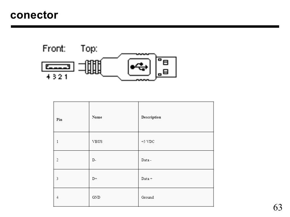 63 conector Pin NameDescription 1VBUS+5 VDC 2D-Data - 3D+Data + 4GNDGround