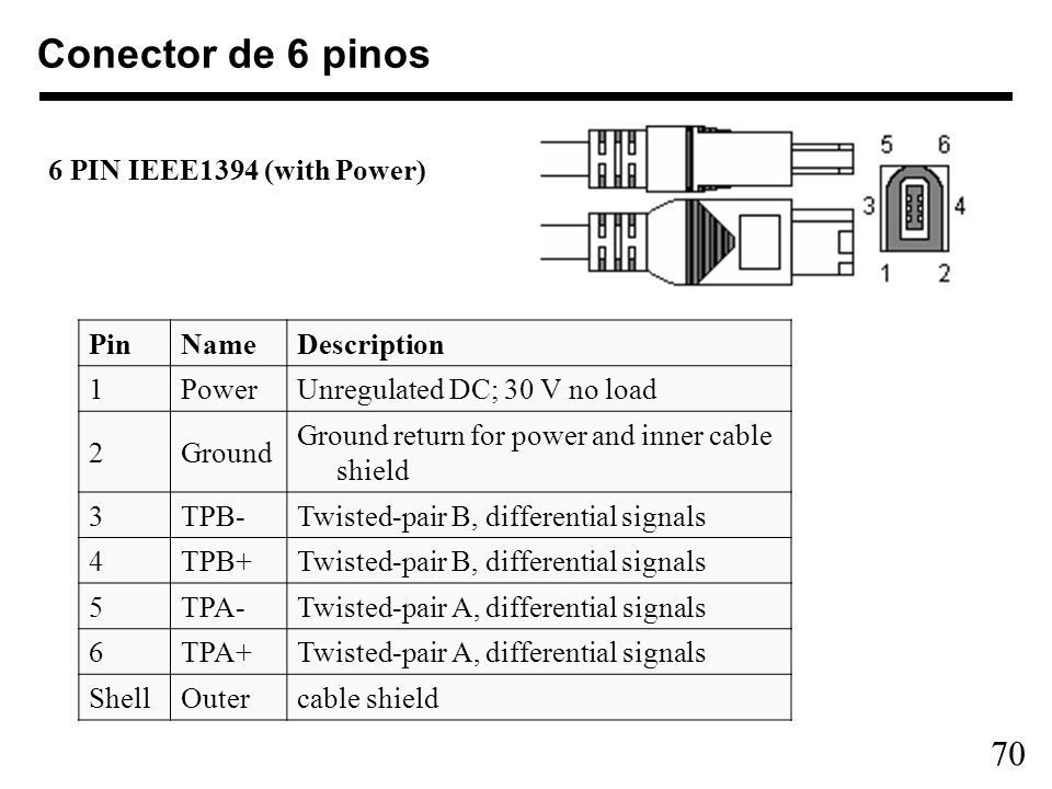 70 Conector de 6 pinos 6 PIN IEEE1394 (with Power) PinNameDescription 1PowerUnregulated DC; 30 V no load 2Ground Ground return for power and inner cab