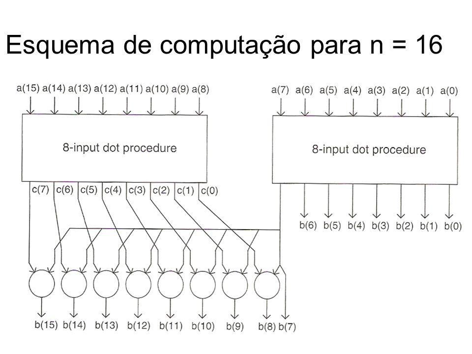 Esquema de computação para n = 16