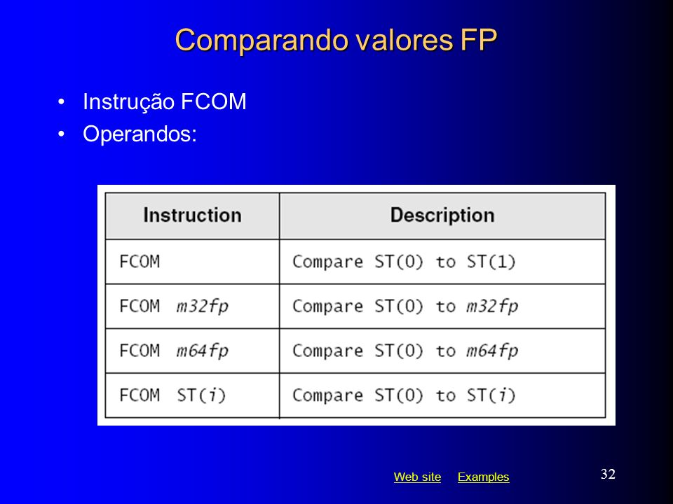 Web siteWeb site ExamplesExamples 32 Comparando valores FP Instrução FCOM Operandos: