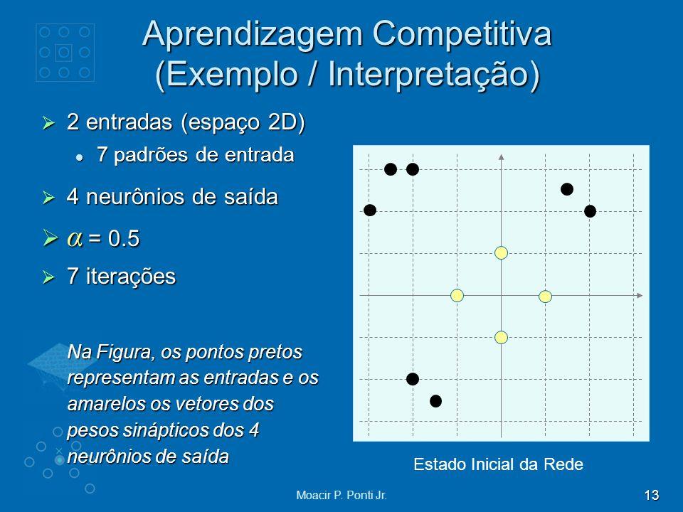 13 Moacir P. Ponti Jr. Aprendizagem Competitiva (Exemplo / Interpretação) 2 entradas (espaço 2D) 2 entradas (espaço 2D) 7 padrões de entrada 7 padrões