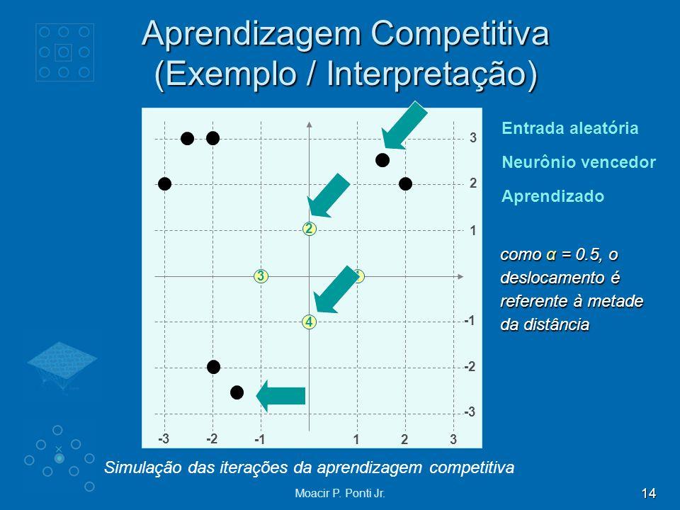 14 Moacir P. Ponti Jr. Aprendizagem Competitiva (Exemplo / Interpretação) Simulação das iterações da aprendizagem competitiva 4 2 1 Entrada aleatória