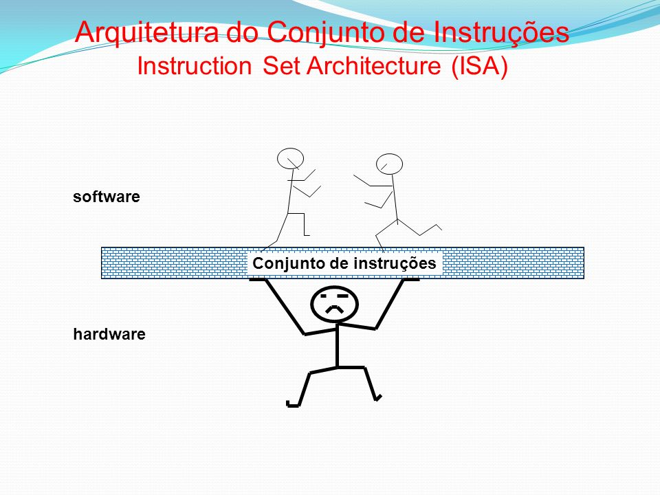 Arquitetura do Conjunto de Instruções Instruction Set Architecture (ISA) Conjunto de instruções software hardware