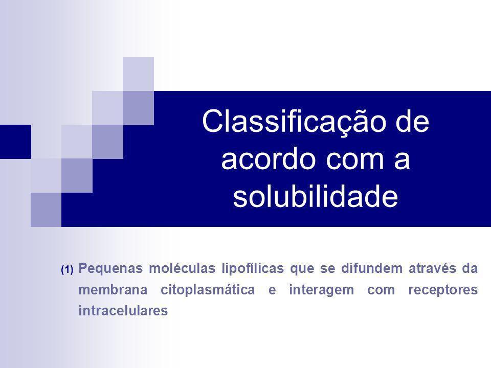 Classificação de acordo com a solubilidade (1) Pequenas moléculas lipofílicas que se difundem através da membrana citoplasmática e interagem com recep