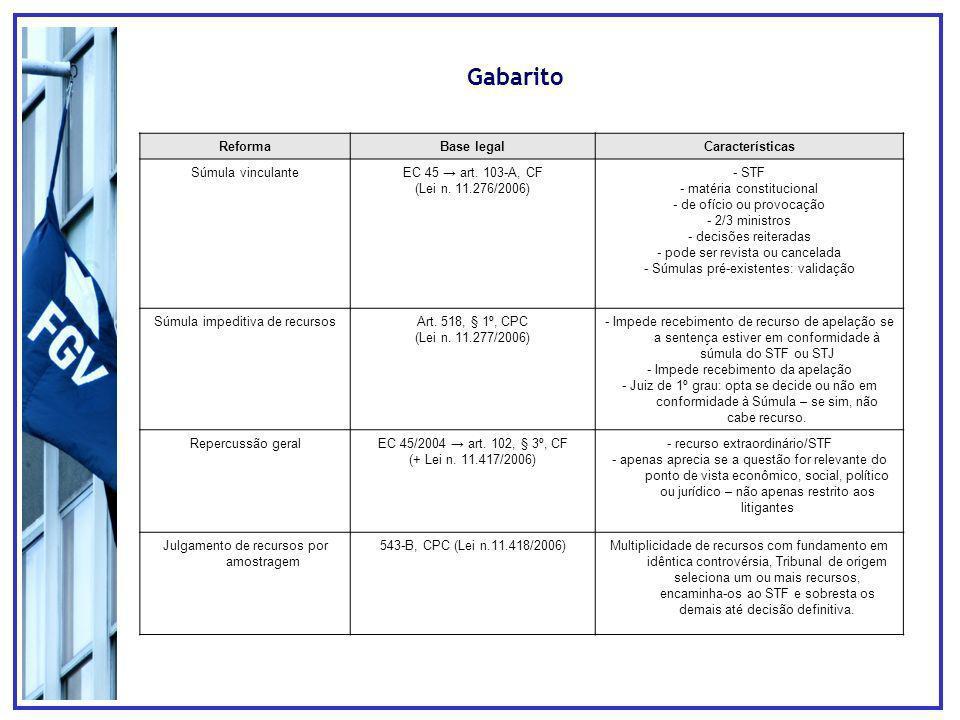 Gabarito ReformaBase legalCaracterísticas Súmula vinculanteEC 45 art.