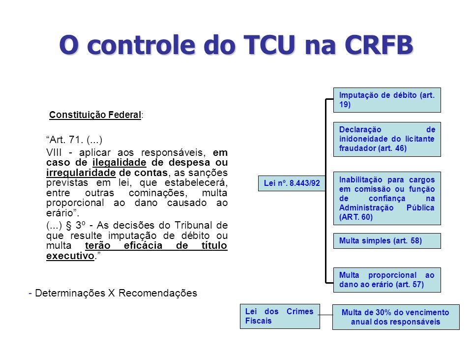 O controle do TCU na CRFB Constituição Federal: Art. 71. (...) VIII - aplicar aos responsáveis, em caso de ilegalidade de despesa ou irregularidade de