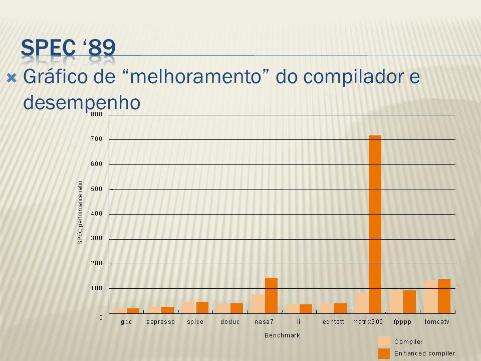 Gráfico de melhoramento do compilador e desempenho