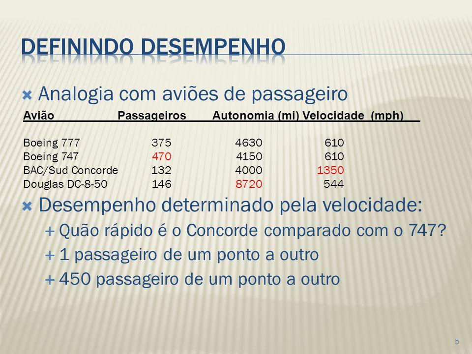 Analogia com aviões de passageiro Desempenho determinado pela velocidade: Quão rápido é o Concorde comparado com o 747.