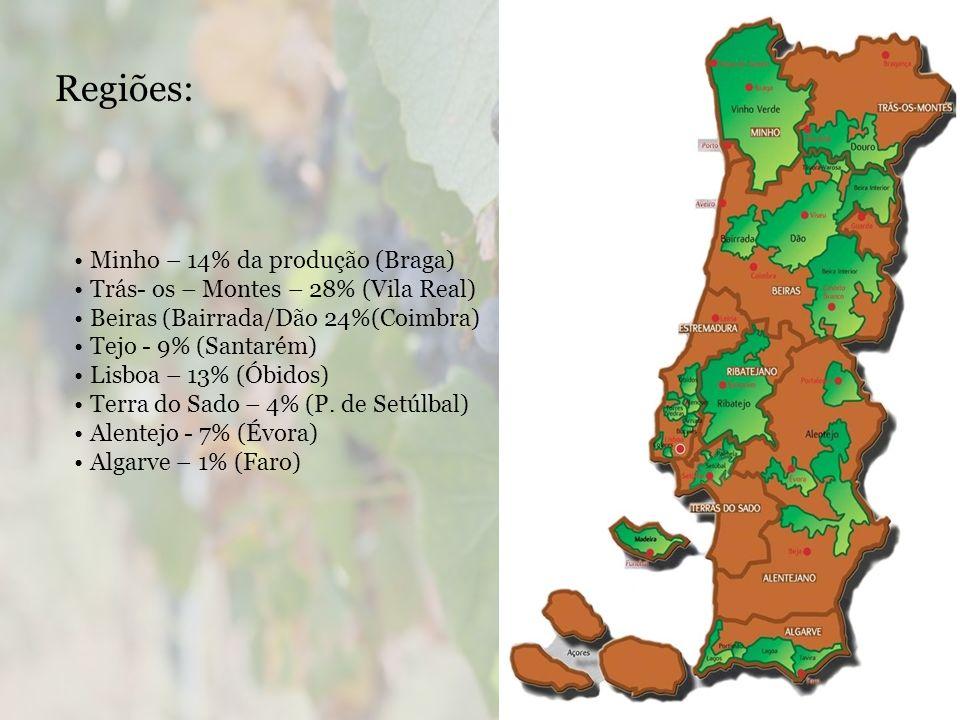 Regiões: Minho – 14% da produção (Braga) Trás- os – Montes – 28% (Vila Real) Beiras (Bairrada/Dão 24%(Coimbra) Tejo - 9% (Santarém) Lisboa – 13% (Óbidos) Terra do Sado – 4% (P.