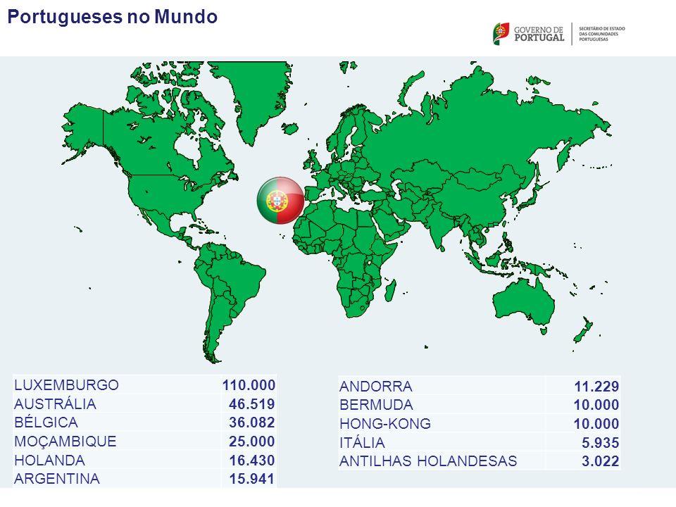 Portugueses no Mundo LUXEMBURGO110.000 AUSTRÁLIA46.519 BÉLGICA36.082 MOÇAMBIQUE25.000 HOLANDA16.430 ARGENTINA15.941 ANDORRA11.229 BERMUDA10.000 HONG-KONG10.000 ITÁLIA5.935 ANTILHAS HOLANDESAS3.022