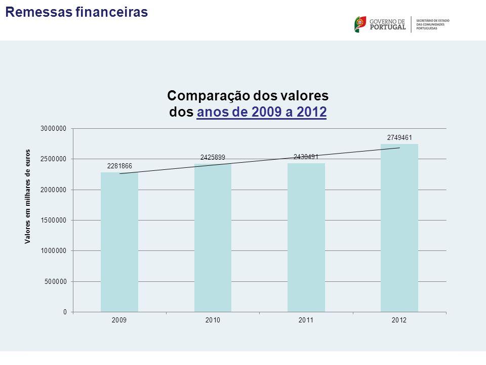 Comparação dos valores dos anos de 2009 a 2012 Valores em milhares de euros