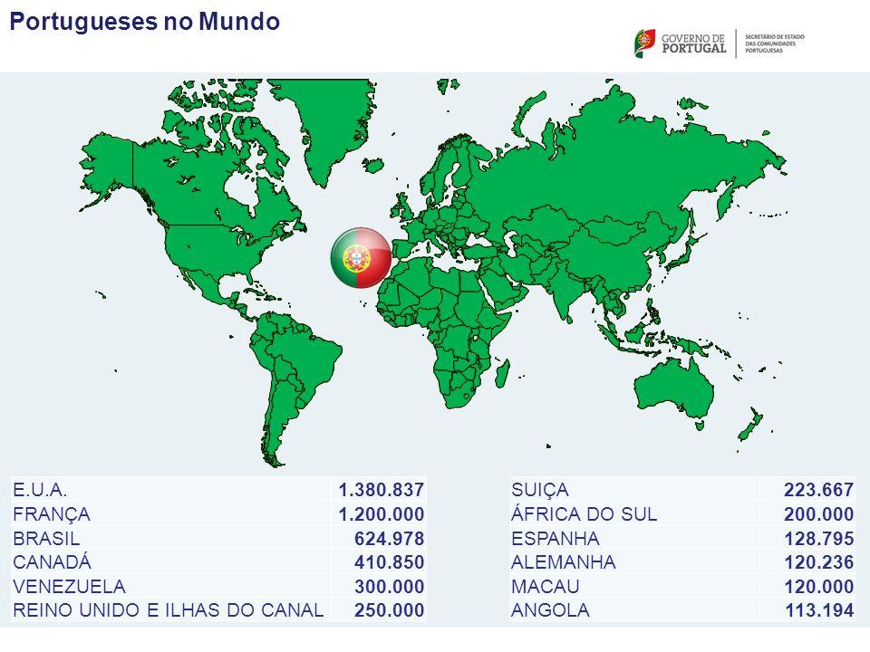 Portugueses no Mundo E.U.A.1.380.837 FRANÇA1.200.000 BRASIL624.978 CANADÁ410.850 VENEZUELA300.000 REINO UNIDO E ILHAS DO CANAL250.000 SUIÇA223.667 ÁFRICA DO SUL200.000 ESPANHA128.795 ALEMANHA120.236 MACAU120.000 ANGOLA113.194