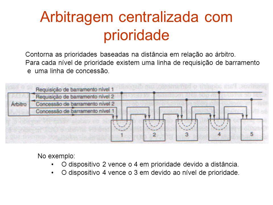 Arbitragem centralizada com prioridade Contorna as prioridades baseadas na distância em relação ao árbitro. Para cada nível de prioridade existem uma