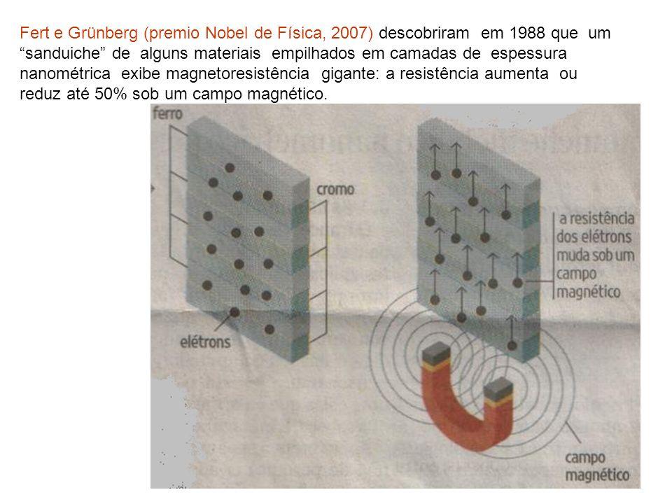 Fert e Grünberg (premio Nobel de Física, 2007) descobriram em 1988 que um sanduiche de alguns materiais empilhados em camadas de espessura nanométrica
