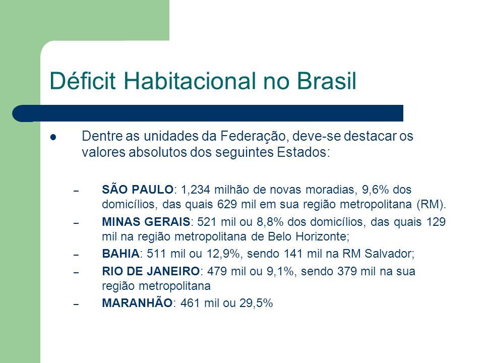 Dentre as unidades da Federação, deve-se destacar os valores absolutos dos seguintes Estados: – SÃO PAULO: 1,234 milhão de novas moradias, 9,6% dos do