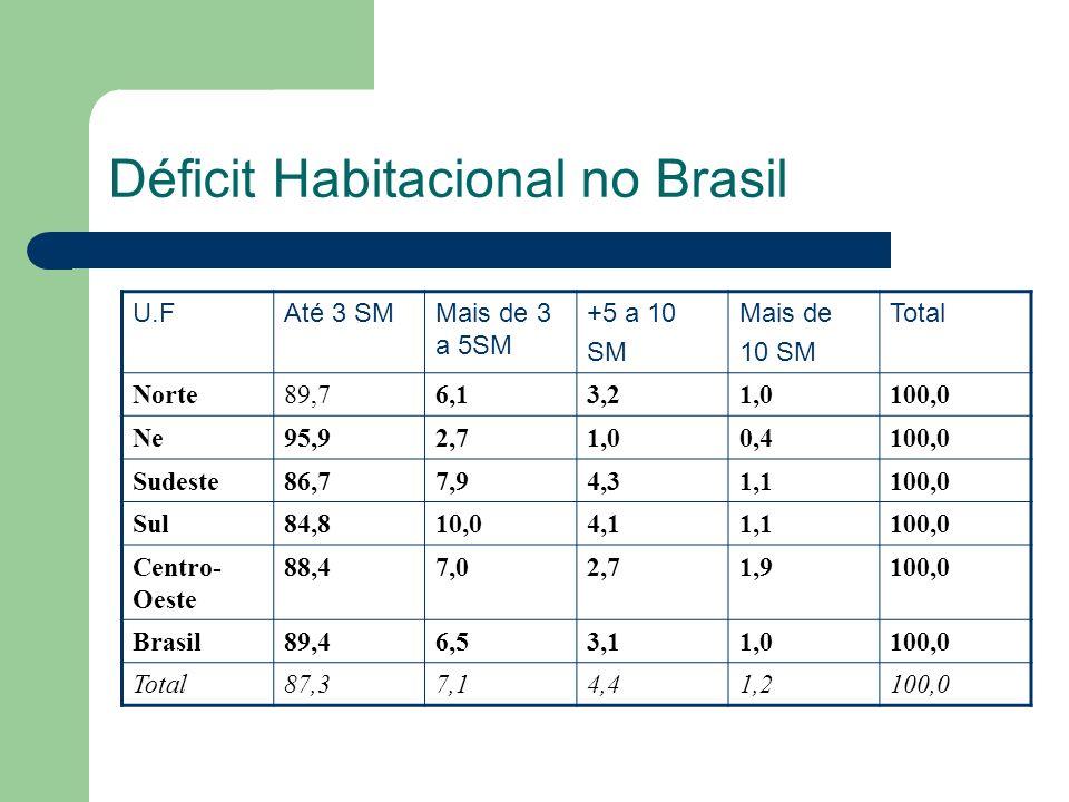Déficit Habitacional no Brasil U.FAté 3 SMMais de 3 a 5SM +5 a 10 SM Mais de 10 SM Total Norte89,76,13,21,0100,0 Ne95,92,71,00,4100,0 Sudeste86,77,94,