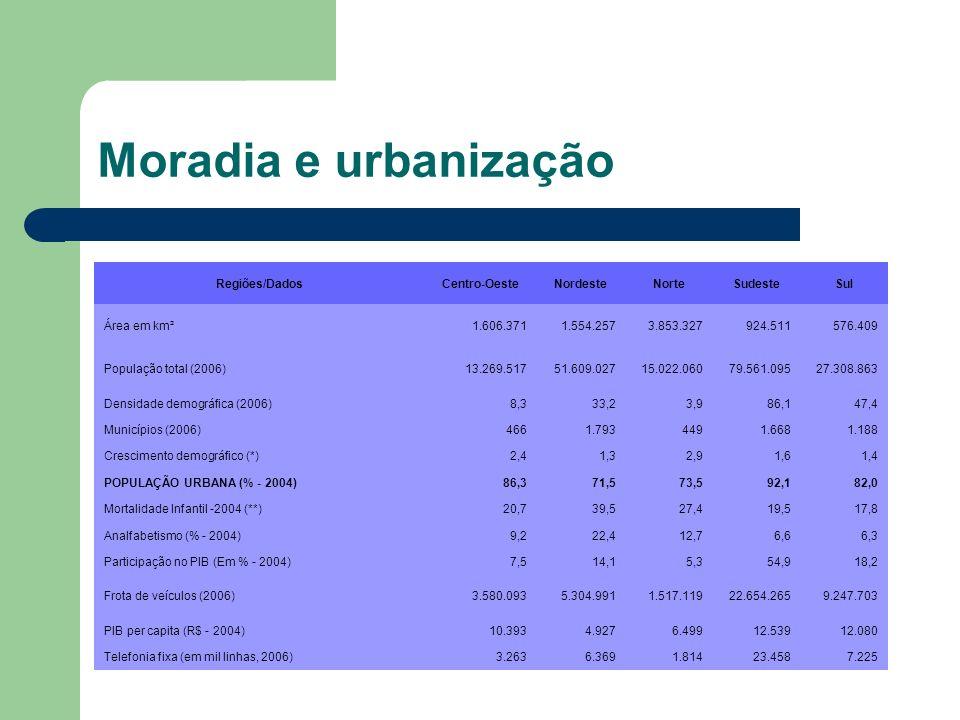 Moradia e urbanização Regiões/DadosCentro-OesteNordesteNorteSudesteSul Área em km²1.606.3711.554.2573.853.327924.511576.409 População total (2006)13.2