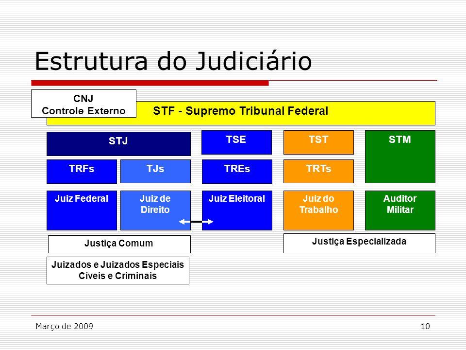 Março de 200910 Estrutura do Judiciário STF - Supremo Tribunal Federal CNJ Controle Externo TREs Juiz Eleitoral TSE TRTs Juiz do Trabalho TST Auditor