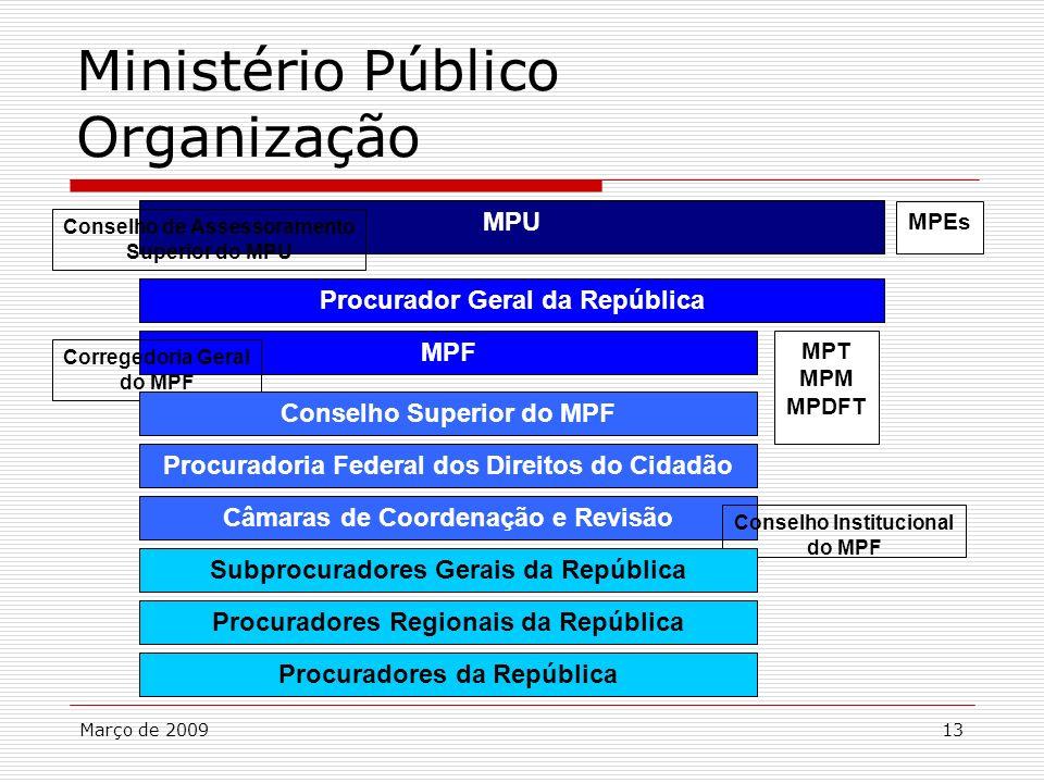 Março de 200913 Ministério Público Organização Procuradoria Federal dos Direitos do Cidadão Câmaras de Coordenação e Revisão Conselho Institucional do