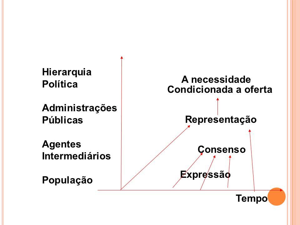 Hierarquia Política Administrações Públicas Agentes Intermediários População A necessidade Condicionada a oferta Representação Consenso Expressão Temp