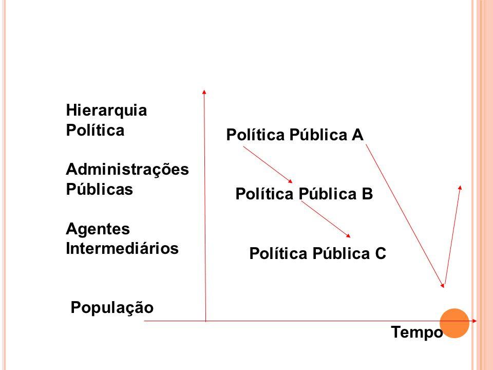 Hierarquia Política Administrações Públicas Agentes Intermediários População Política Pública A Política Pública B Política Pública C Tempo