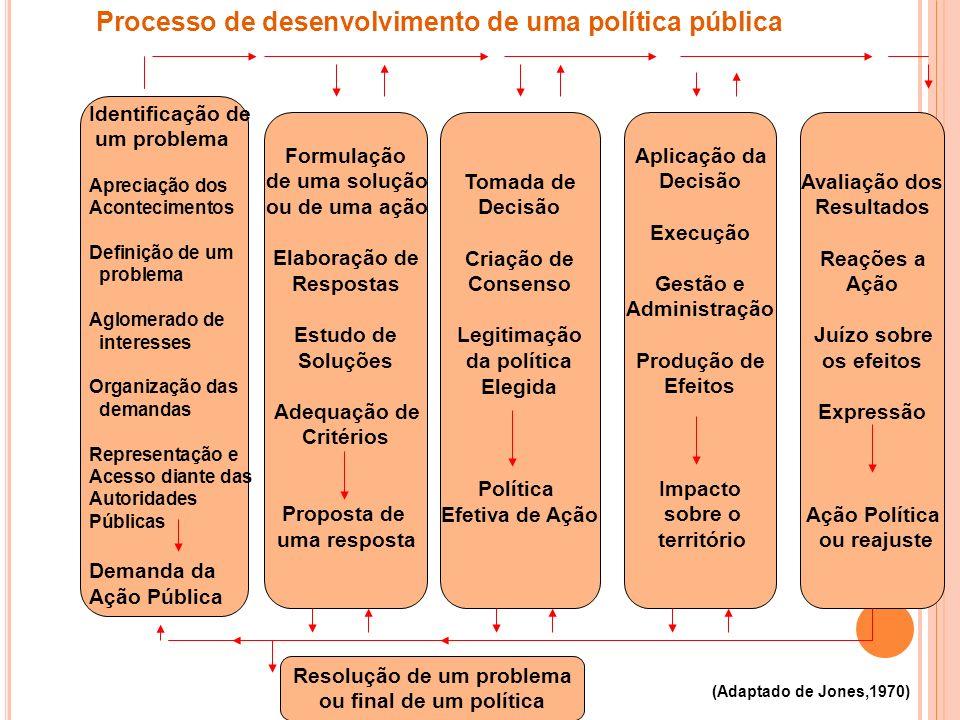 Processo de desenvolvimento de uma política pública Formulação de uma solução ou de uma ação Elaboração de Respostas Estudo de Soluções Adequação de C