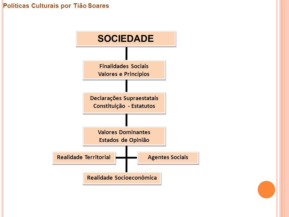 SOCIEDADE Finalidades Sociais Valores e Princípios Declarações Supraestatais Constituição - Estatutos Valores Dominantes Estados de Opinião Realidade