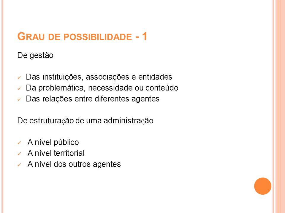 G RAU DE POSSIBILIDADE - 1 De gestão Das instituições, associações e entidades Da problemática, necessidade ou conteúdo Das relações entre diferentes