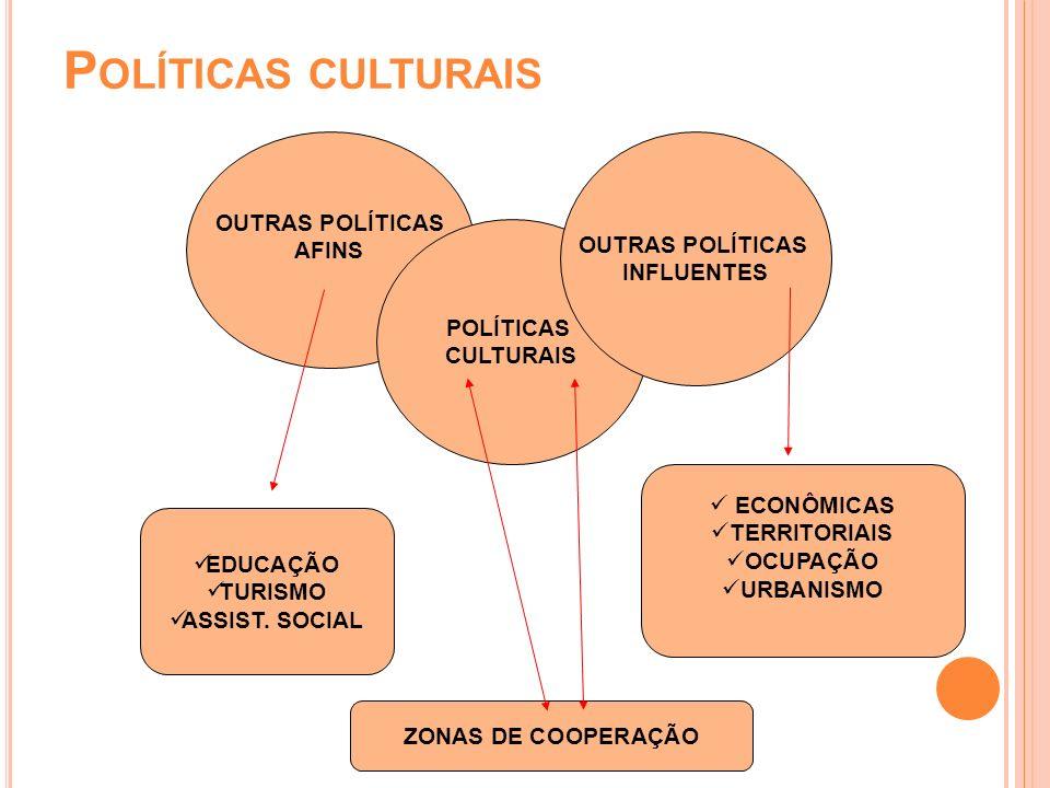 OUTRAS POLÍTICAS AFINS POLÍTICAS CULTURAIS OUTRAS POLÍTICAS INFLUENTES EDUCAÇÃO TURISMO ASSIST. SOCIAL ECONÔMICAS TERRITORIAIS OCUPAÇÃO URBANISMO ZONA