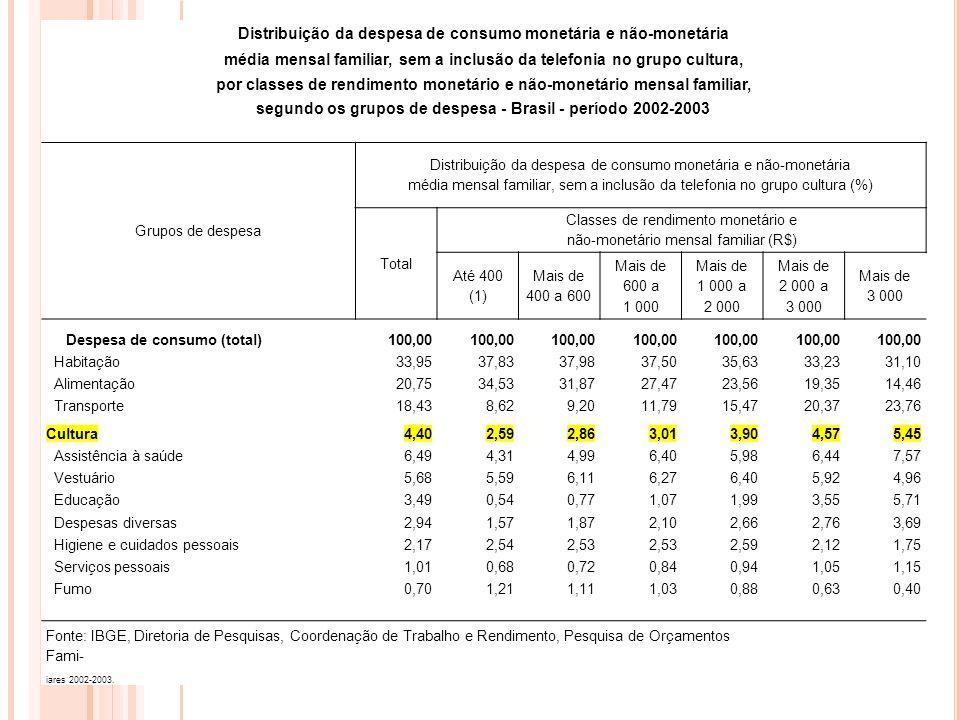 Distribuição da despesa de consumo monetária e não-monetária média mensal familiar, sem a inclusão da telefonia no grupo cultura, por classes de rendi